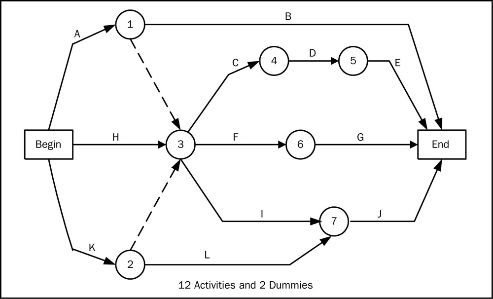 section 6 2 activity sequencing : arrow diagramming method - findchart.co