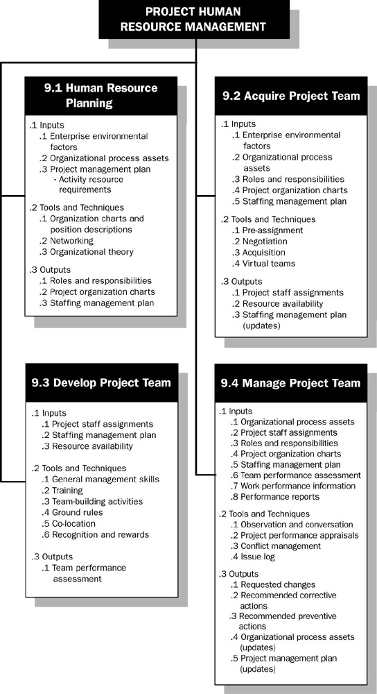 Chapter 9 Project Human Resource Management