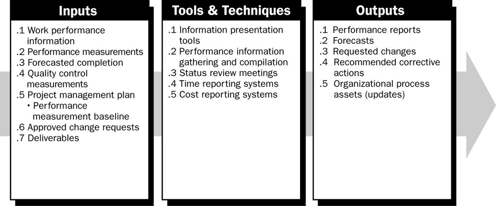 acounting information in performance measurement A performance measurement process involves the design and implementation of an information feedback system by which management identifies and then monitors its key performance indicators (kpis) these kpis give a business owner the ability to measure and, as a result, better manage those activities, behaviors and processes that drive.